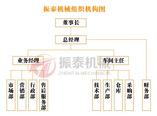 振泰机械振动筛组织机构图