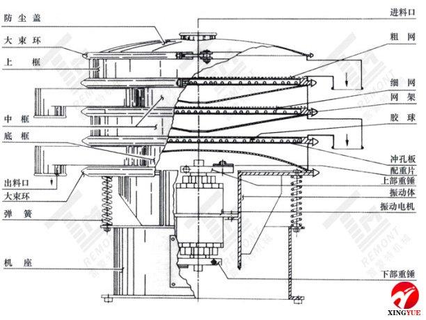 旋振筛外形结构示意图