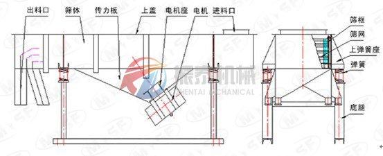 zhi线振动筛wai形结构图