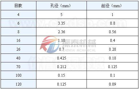 筛网网孔基本chi寸