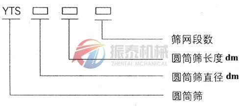 滚筒筛xinghao示意图