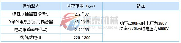 TD带shi输送机传动型shi与传递功率的关系表