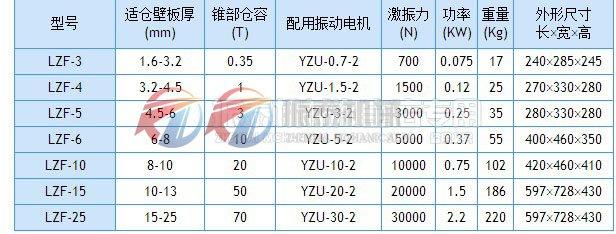 cang壁振动器技术参shu