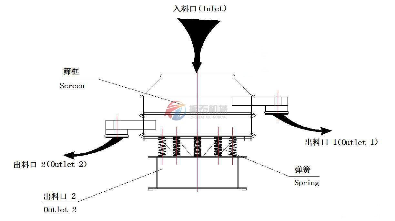 加缘型振动筛分解图
